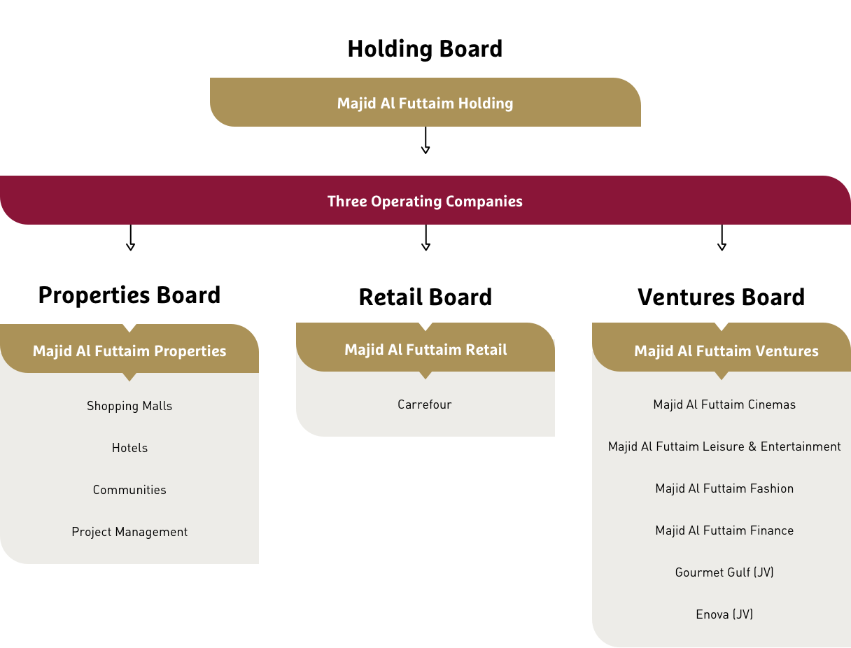 Discover our Management & Corporate Structure | Majid Al Futtaim