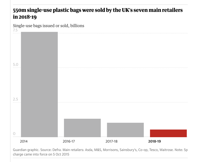 The-reduction-in-plastic-bag-usage-in-the-UK